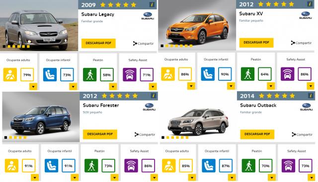 ¿Por qué Subaru consigue siempre la máxima puntuación en seguridad de EuroNCAP?