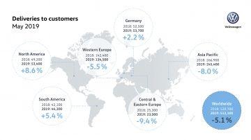 Contraste en las entregas de Volkswagen en mayo