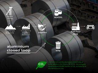 Un año del Programa CO2 de Audi: potencial de reducción de 1,2 toneladas de CO2 por vehículo