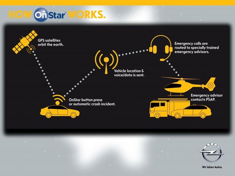 Opel trae el servicio de emergencia OnStar a España
