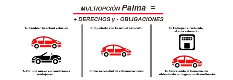 Sistema de Financiación Multiopción