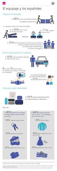 La preparación de la maleta y la organización del maletero