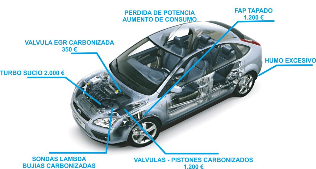 Servicio de Descarbonización Interna del Motor en Hermanos Salvador Basauri , Vizcaya