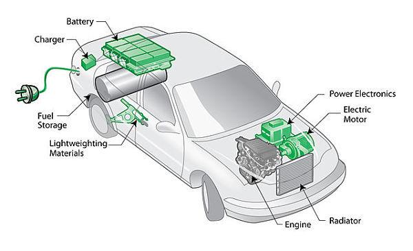 ¿Cómo funciona un coche híbrido?