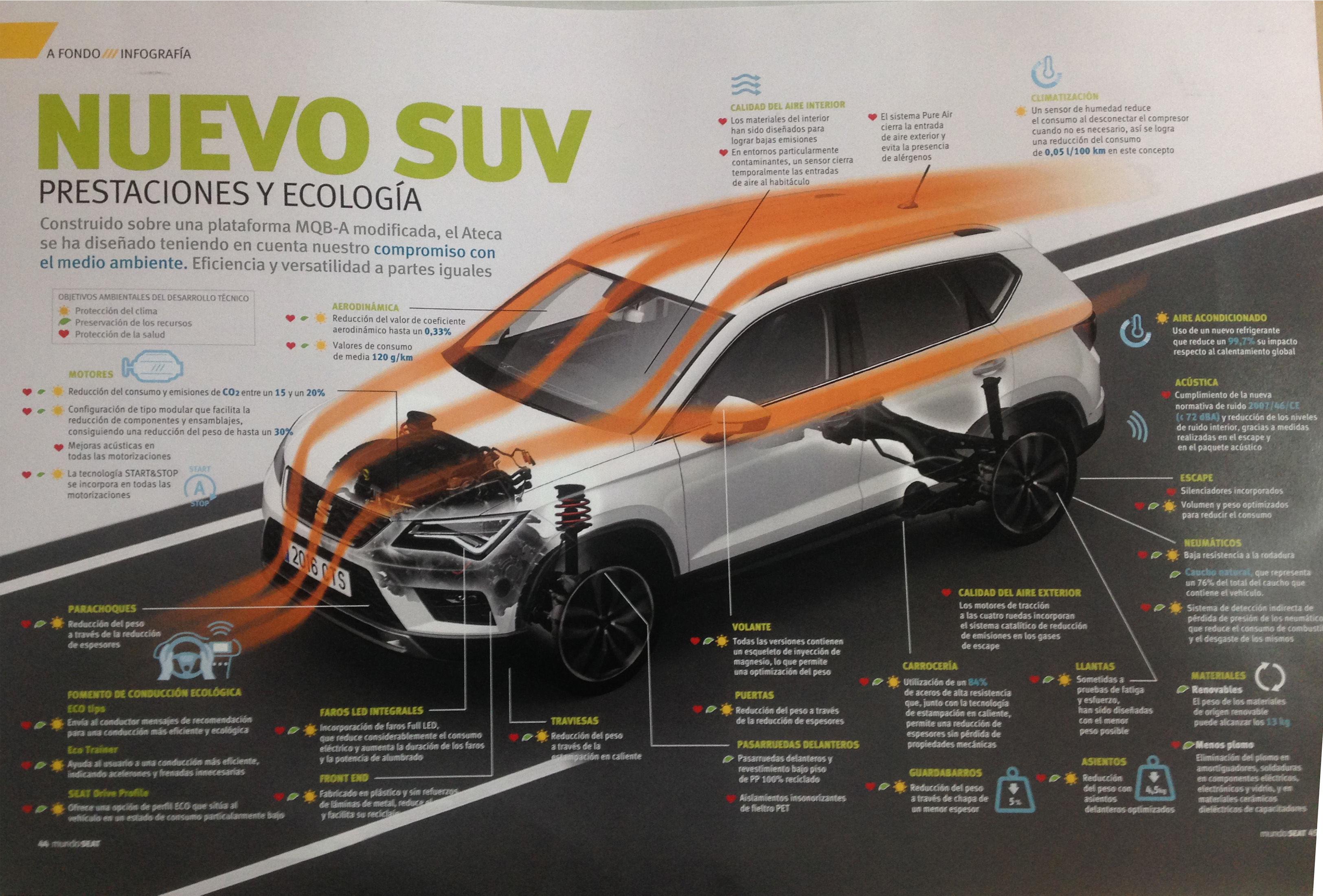 Conoce las prestaciones y ecología del nuevo SUV ATECA