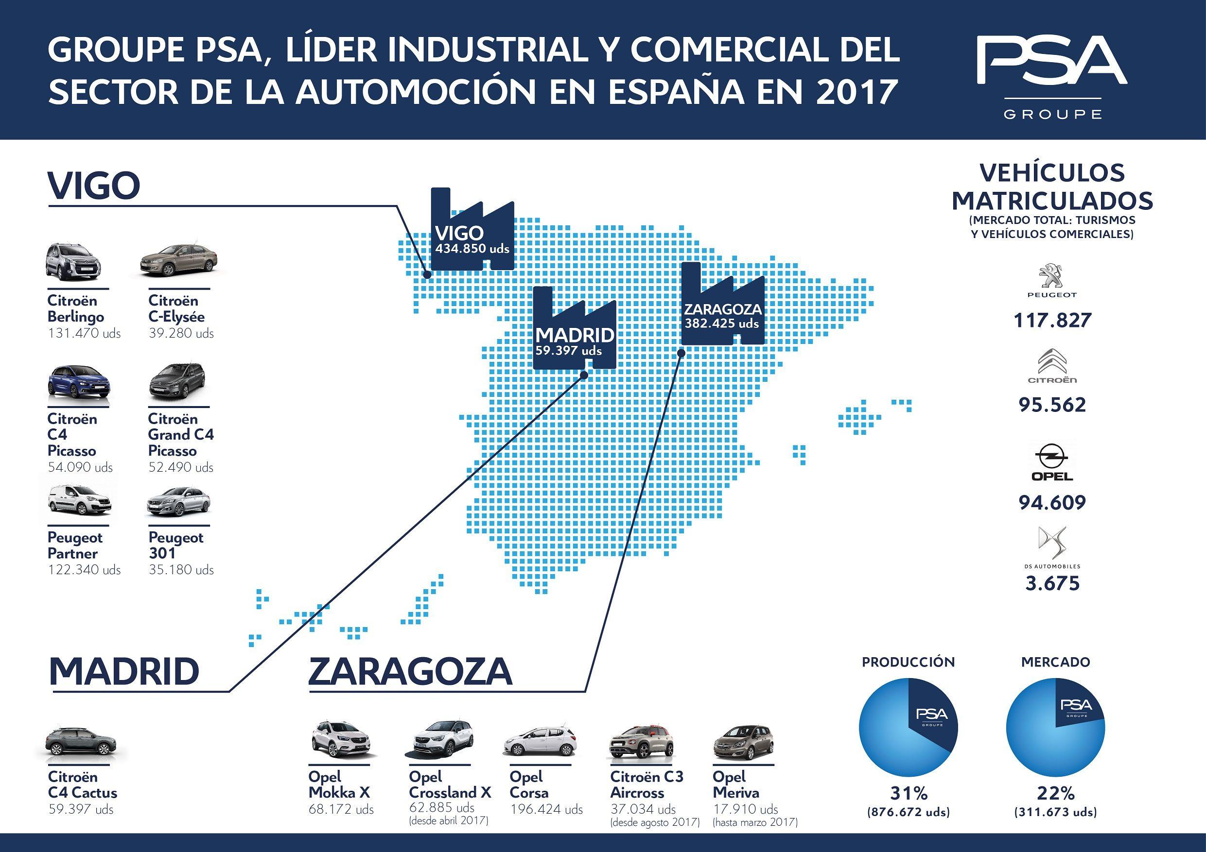 Groupe PSA se refuerza como actor principal en la producción de automóviles en España, tras el informe publicado por la OICA(*) y su ofensiva de producto
