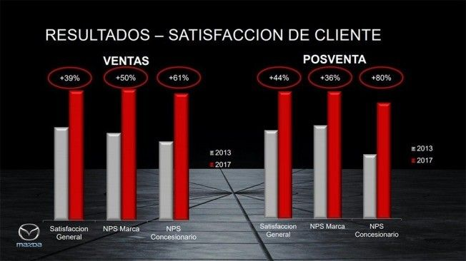 El espíritu que transmite Mazda se refleja en la satisfacción del cliente.