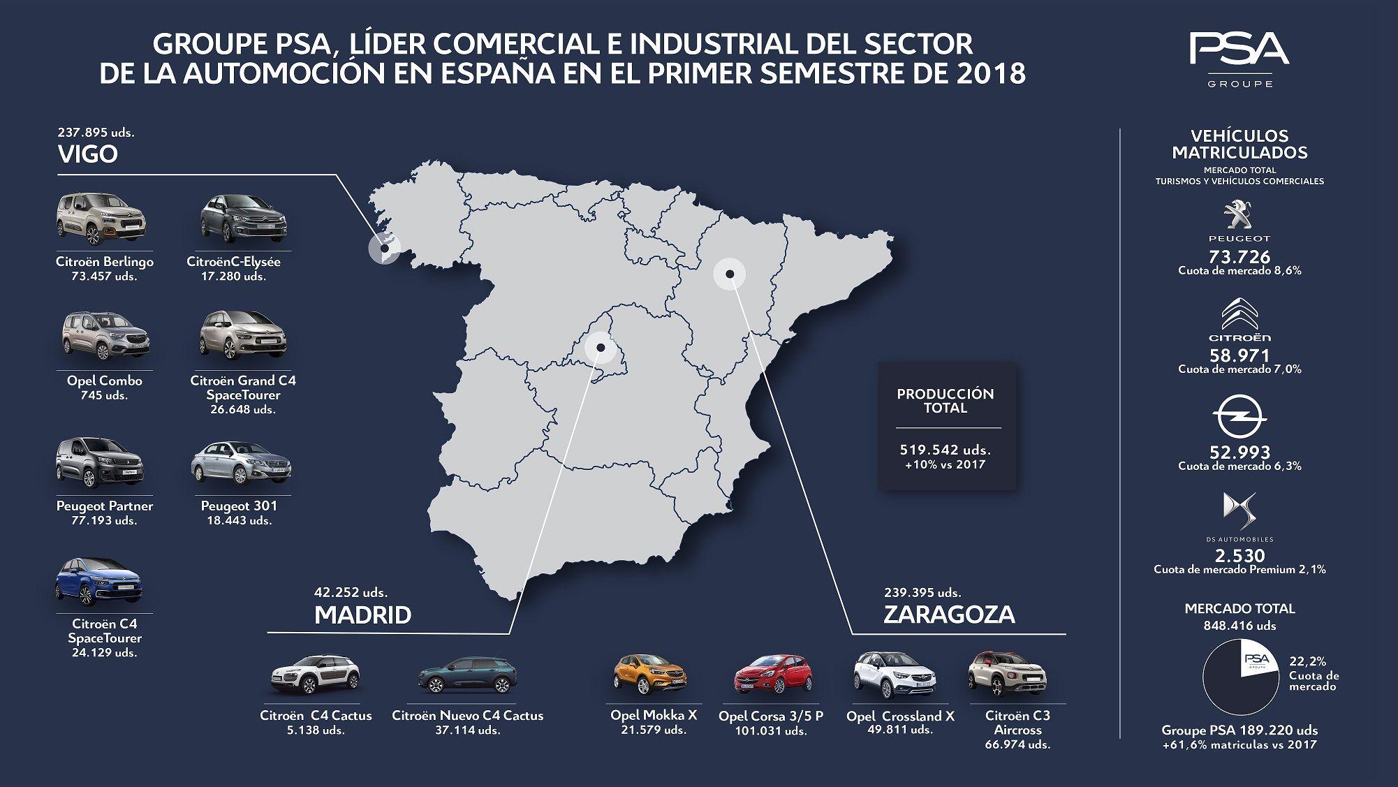 Groupe PSA refuerza su liderazgo comercial e industrial en el sector de la automoción en España durante el primer semestre de 2018