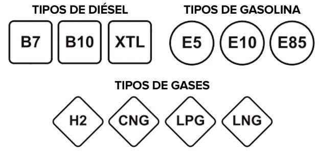 Prepara el nuevo etiquetado del combustible; a partir del 12 de octubre