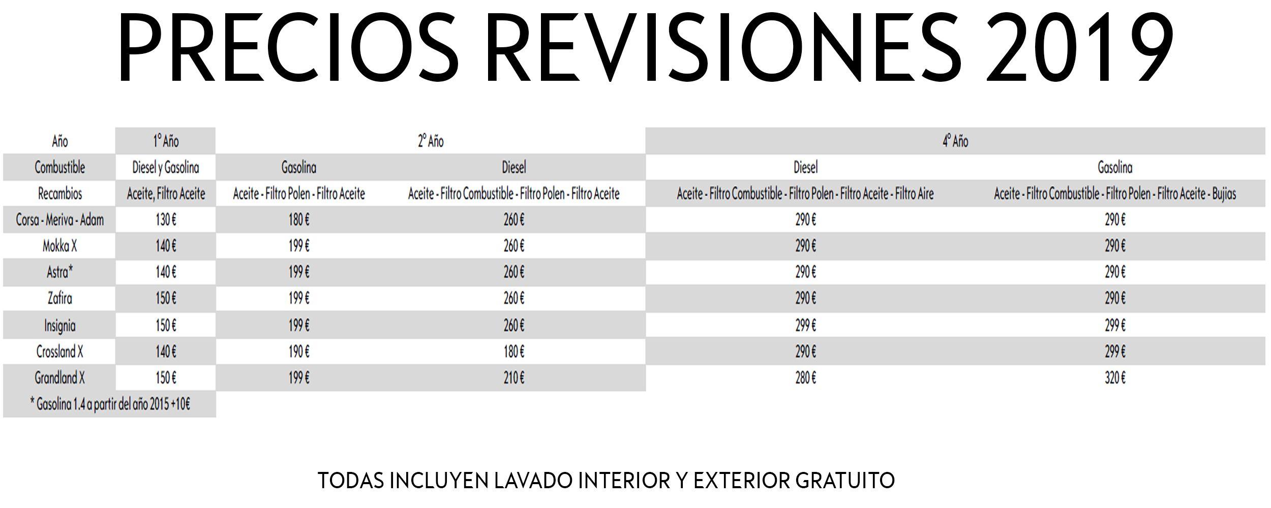Ofertas Revisiones 2019