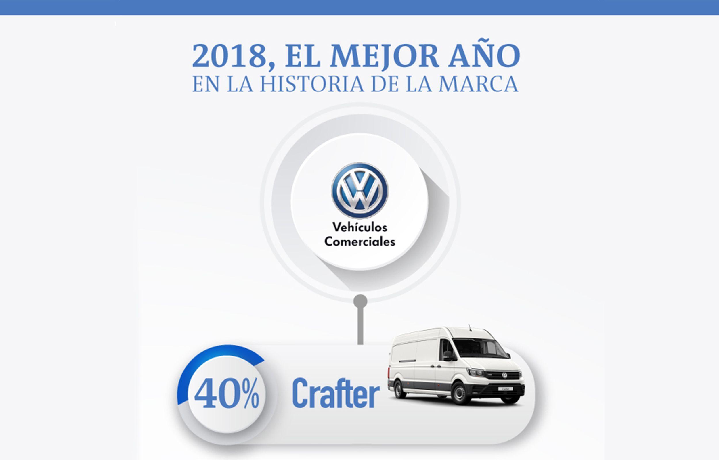 Volkswagen Vehículos Comerciales, el mejor año de su historia