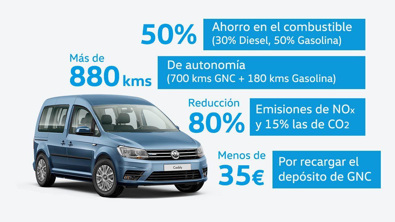 VW Caddy Edition por 170€/mes con My Renting