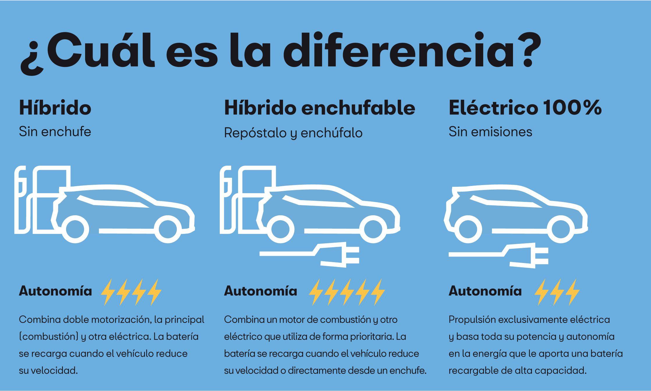 5 preguntas y respuestas sobre el coche eléctrico
