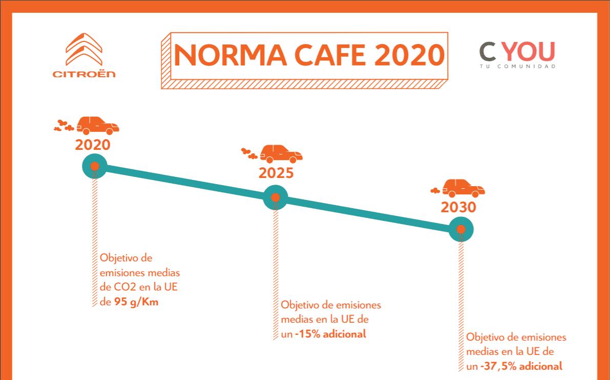 JP Carrión te explica la Norma CAFE 2020