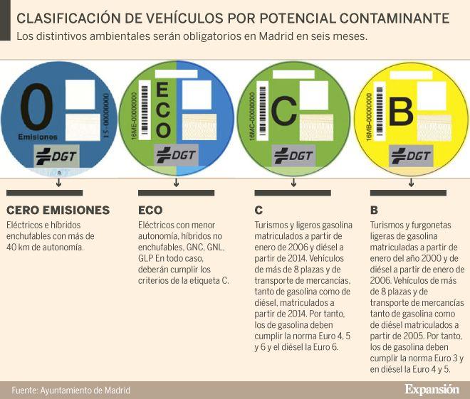 Prohibición general de estacionamiento de vehículos sin distintivo ambiental (vehículos de categoría A) en las plazas del Servicio de Estacionamiento Regulado (SER) de Madrid