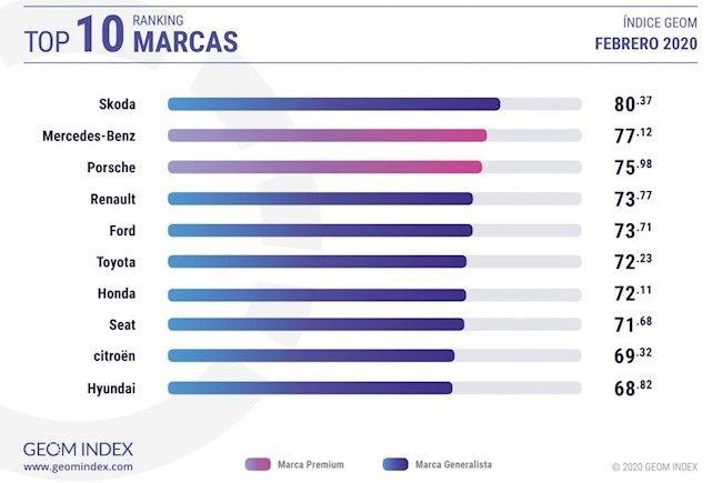 Skoda, la marca más valorada por los internautas
